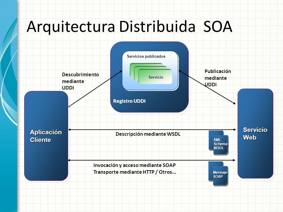 Arquitectura Distribuida SOA Servicios publicados Registro UDDI AplicaciónClienteAplicaciónCliente Descubrimiento mediante UDDI Servicio 1 Servicio Se