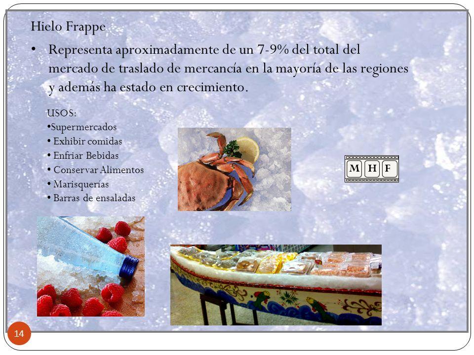 14 Hielo Frappe Representa aproximadamente de un 7-9% del total del mercado de traslado de mercancía en la mayoría de las regiones y además ha estado