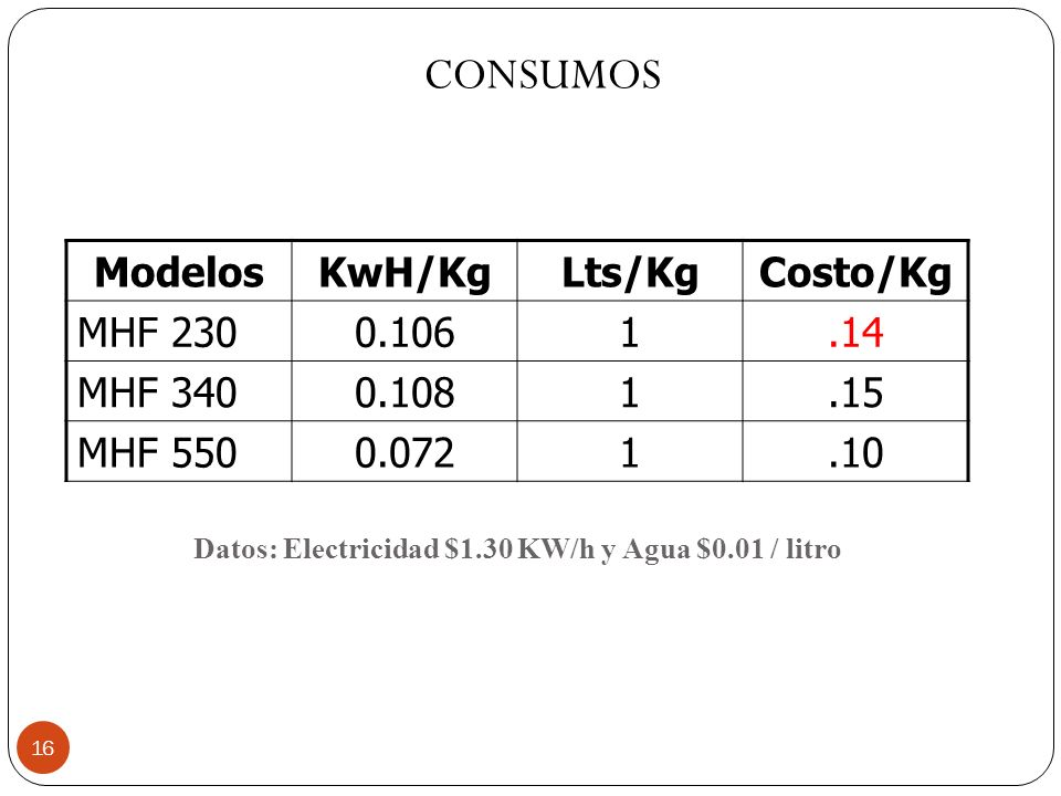 16 ModelosKwH/KgLts/KgCosto/Kg MHF 2300.1061.14 MHF 3400.1081.15 MHF 5500.0721.10 Datos: Electricidad $1.30 KW/h y Agua $0.01 / litro CONSUMOS