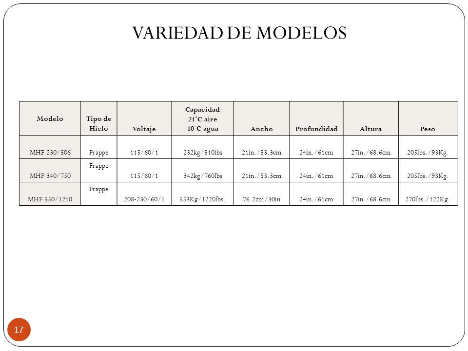 17 ModeloTipo de HieloVoltaje Capacidad 21˚C aire 10˚C aguaAnchoProfundidadAlturaPeso MHF 230/506Frappe115/60/1232kg/510lbs21in./53.3cm24in./61cm27in.