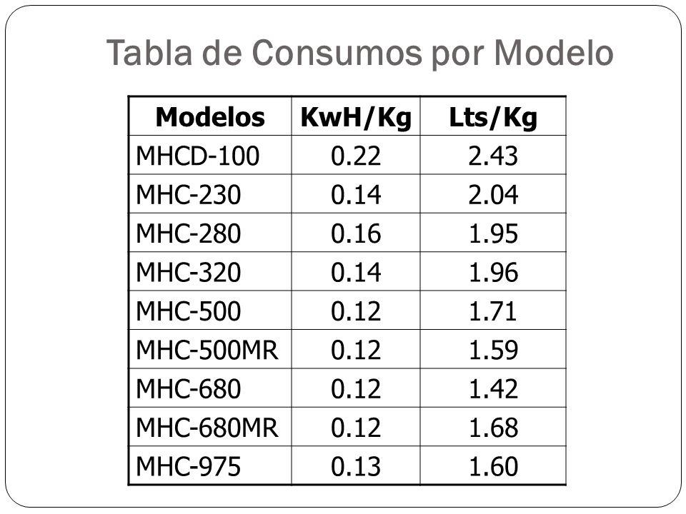 Tabla de Consumos por Modelo ModelosKwH/KgLts/Kg MHCD-1000.222.43 MHC-2300.142.04 MHC-2800.161.95 MHC-3200.141.96 MHC-5000.121.71 MHC-500MR0.121.59 MH