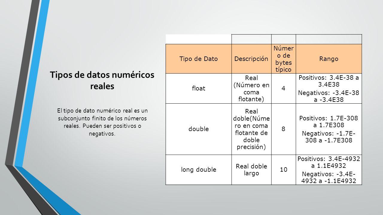 Tipos de datos numéricos reales Tipo de DatoDescripción Númer o de bytes típico Rango float Real (Número en coma flotante) 4 Positivos: 3.4E-38 a 3.4E38 Negativos: -3.4E-38 a -3.4E38 double Real doble(Núme ro en coma flotante de doble precisión) 8 Positivos: 1.7E-308 a 1.7E308 Negativos: -1.7E- 308 a -1.7E308 long double Real doble largo 10 Positivos: 3.4E-4932 a 1.1E4932 Negativos: -3.4E- 4932 a -1.1E4932 El tipo de dato numérico real es un subconjunto finito de los números reales.