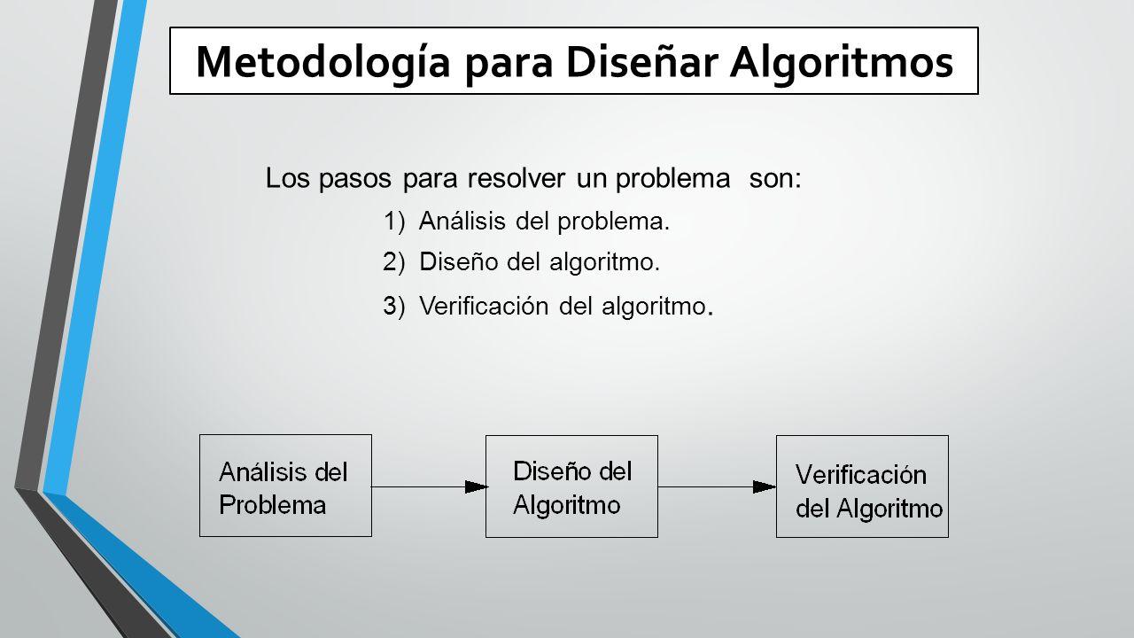 Metodología para Diseñar Algoritmos Los pasos para resolver un problema son: 1)Análisis del problema.