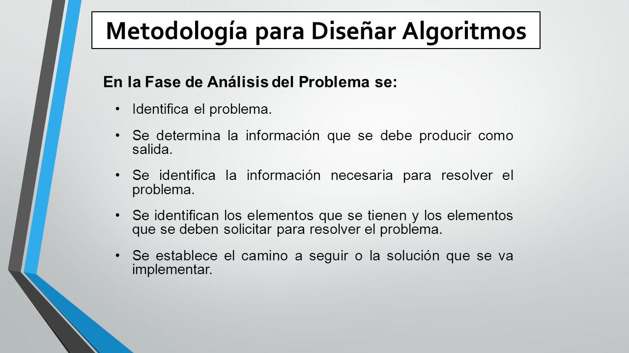 Metodología para Diseñar Algoritmos En la Fase de Análisis del Problema se: Identifica el problema.
