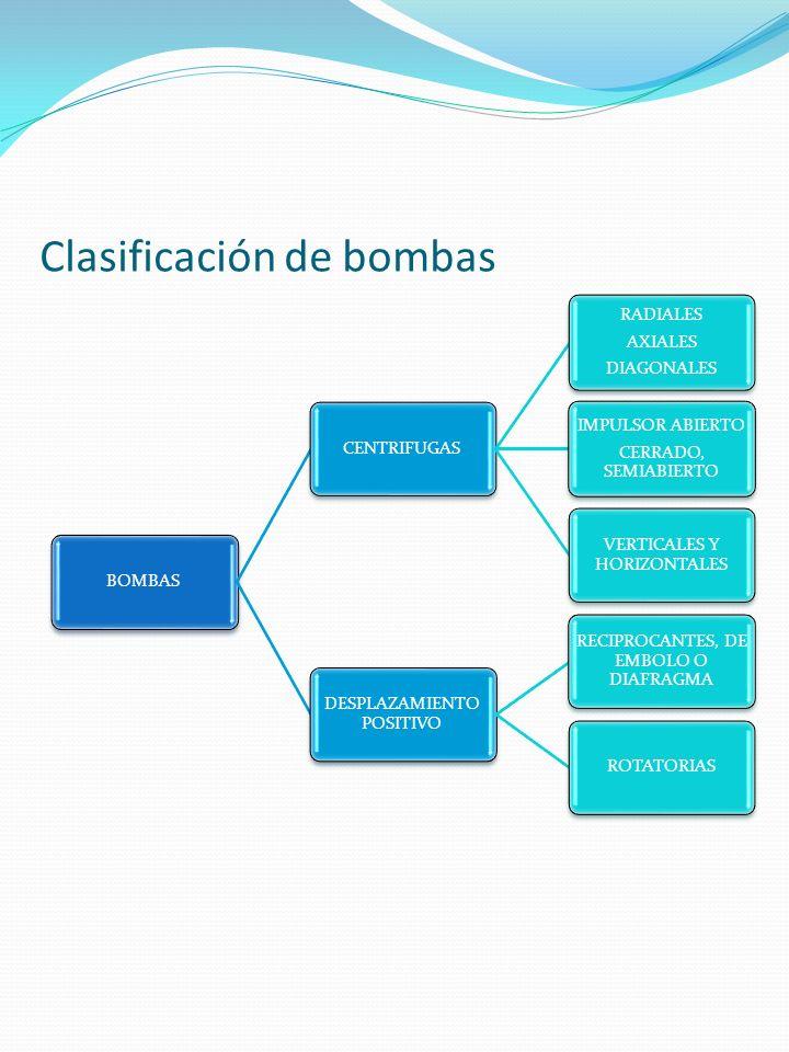 Clasificación de bombas BOMBASCENTRIFUGAS RADIALES AXIALES DIAGONALES IMPULSOR ABIERTO CERRADO, SEMIABIERTO VERTICALES Y HORIZONTALES DESPLAZAMIENTO P