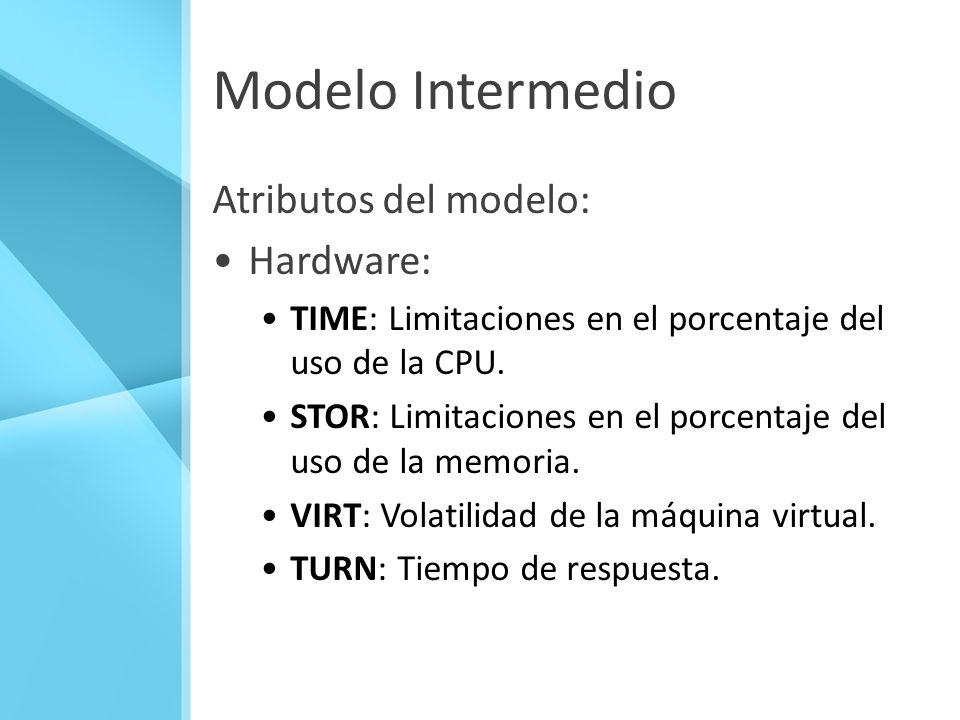 Modelo Intermedio Atributos del modelo: Hardware: TIME: Limitaciones en el porcentaje del uso de la CPU. STOR: Limitaciones en el porcentaje del uso d