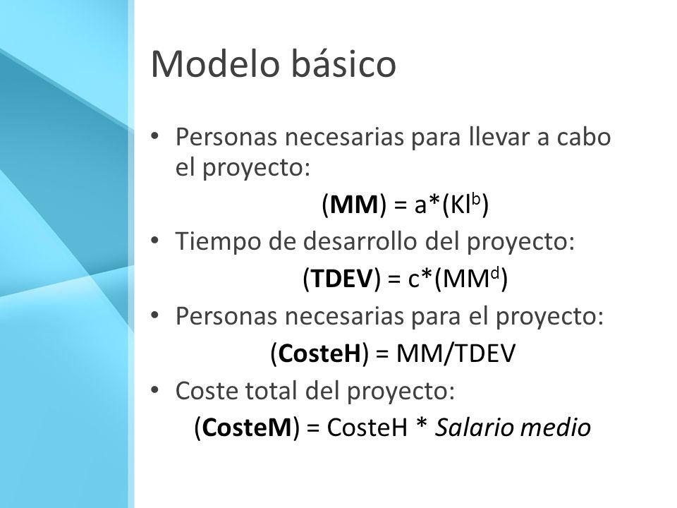 Modelo básico Personas necesarias para llevar a cabo el proyecto: (MM) = a*(Kl b ) Tiempo de desarrollo del proyecto: (TDEV) = c*(MM d ) Personas nece