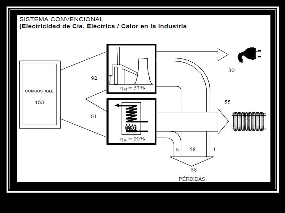 TIPOS DE SISTEMAS DE COGENERACIÓN Cogeneración con Turbina de Gas Cogeneración con Turbina de Vapor Cogeneración de ciclo combinado Cogeneración con Motor Alternativo
