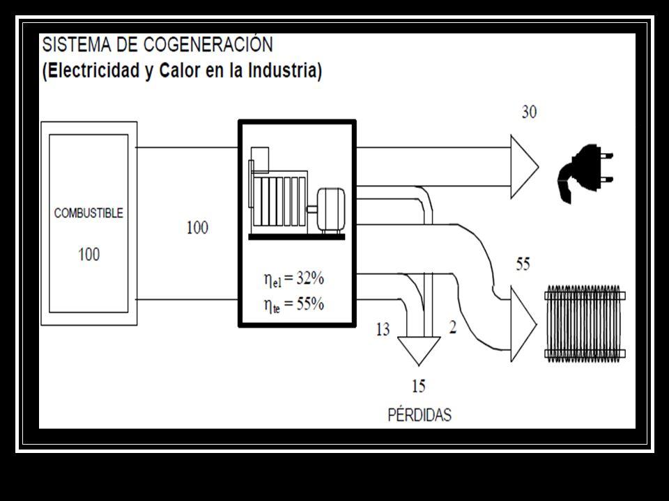 SUS VENTAJAS Su mayor eficiencia energética ya que se aprovecha tanto el calor como la energía mecánica o eléctrica de un único proceso, en vez de utilizar una central eléctrica convencional y para las necesidades de calor una caldera convencional.
