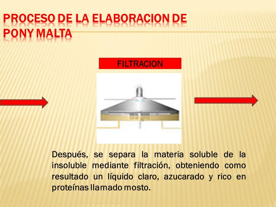 FILTRACION Después, se separa la materia soluble de la insoluble mediante filtración, obteniendo como resultado un líquido claro, azucarado y rico en proteínas llamado mosto.