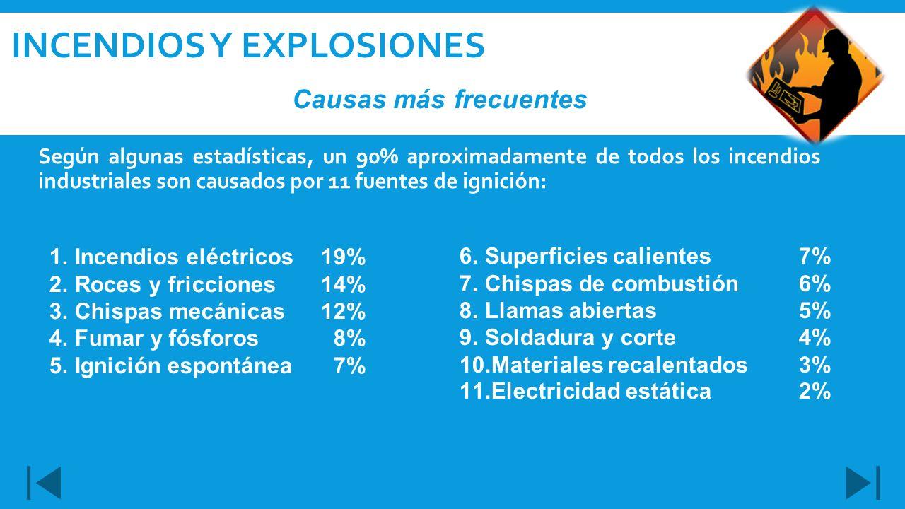 Según algunas estadísticas, un 90% aproximadamente de todos los incendios industriales son causados por 11 fuentes de ignición: INCENDIOS Y EXPLOSIONE