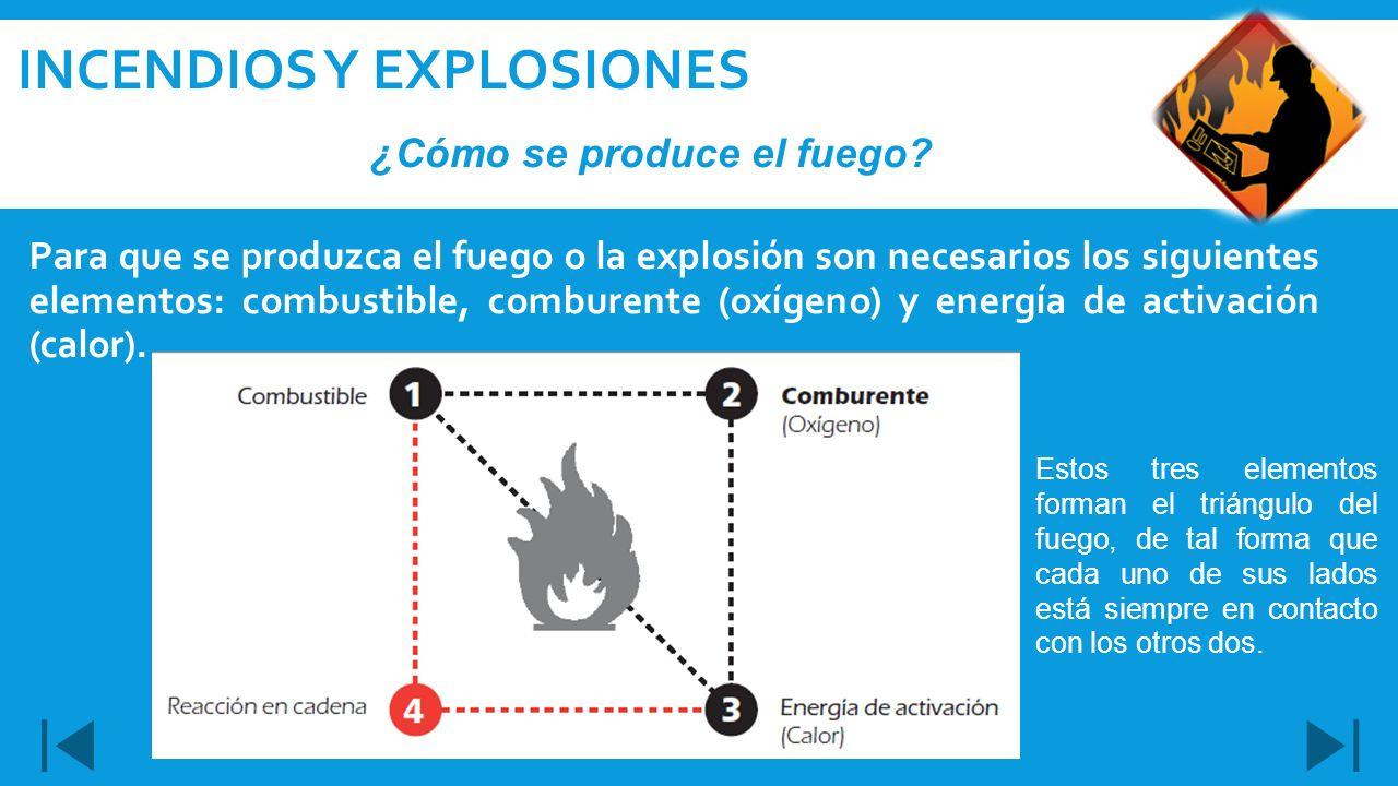 Para que se produzca el fuego o la explosión son necesarios los siguientes elementos: combustible, comburente (oxígeno) y energía de activación (calor
