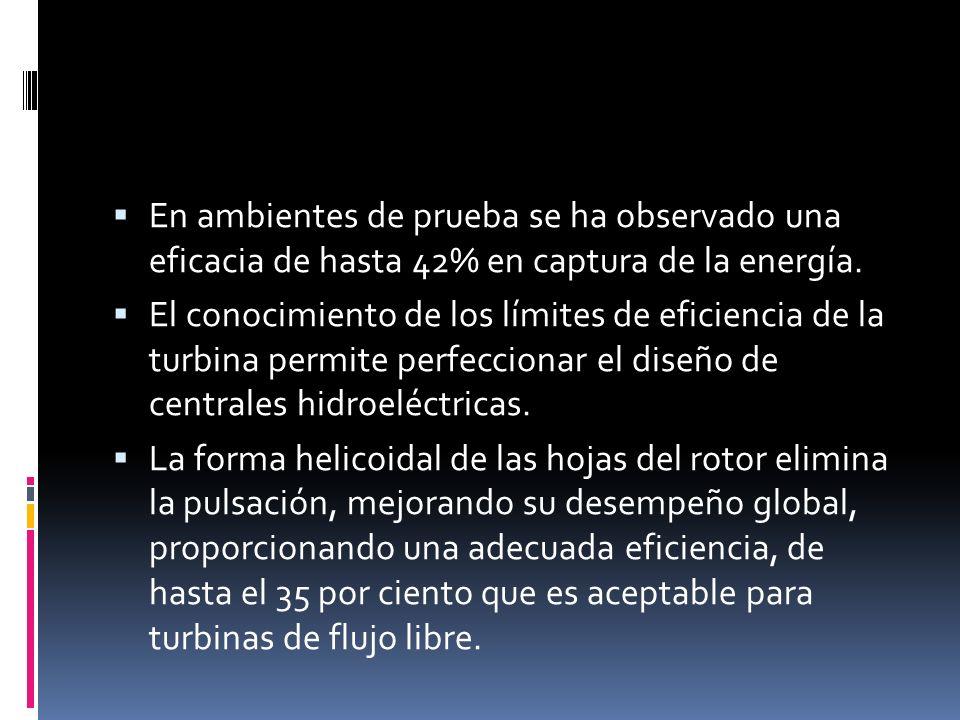 En ambientes de prueba se ha observado una eficacia de hasta 42% en captura de la energía. El conocimiento de los límites de eficiencia de la turbina