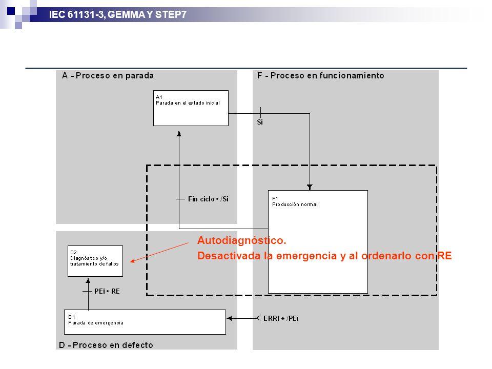 IEC 61131-3, GEMMA Y STEP7 Autodiagnóstico. Desactivada la emergencia y al ordenarlo con RE