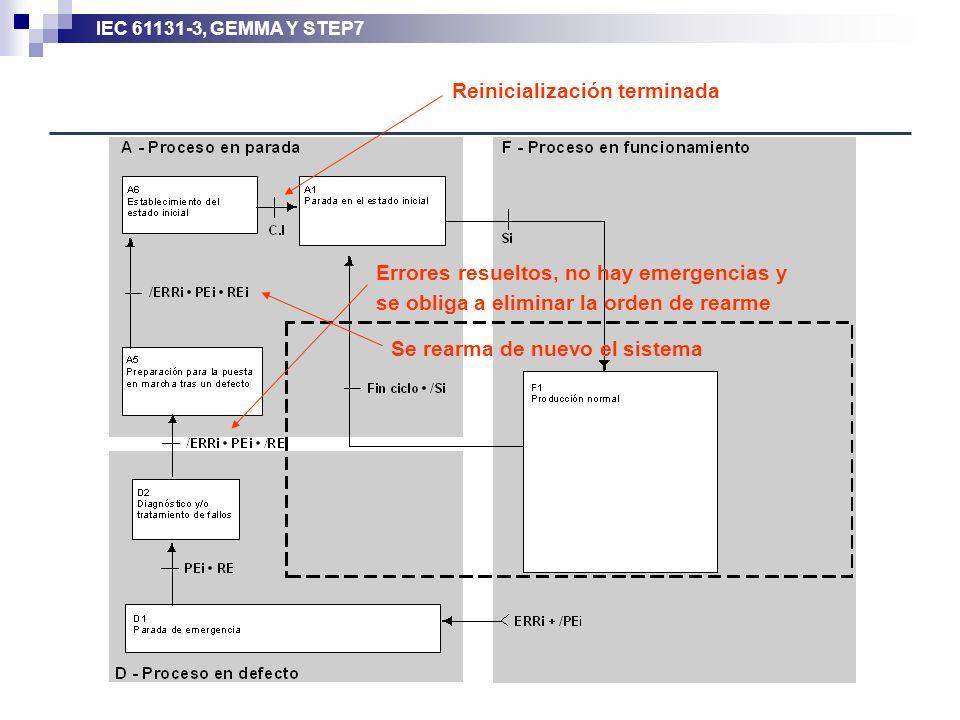 IEC 61131-3, GEMMA Y STEP7 Errores resueltos, no hay emergencias y se obliga a eliminar la orden de rearme Se rearma de nuevo el sistema Reinicializac