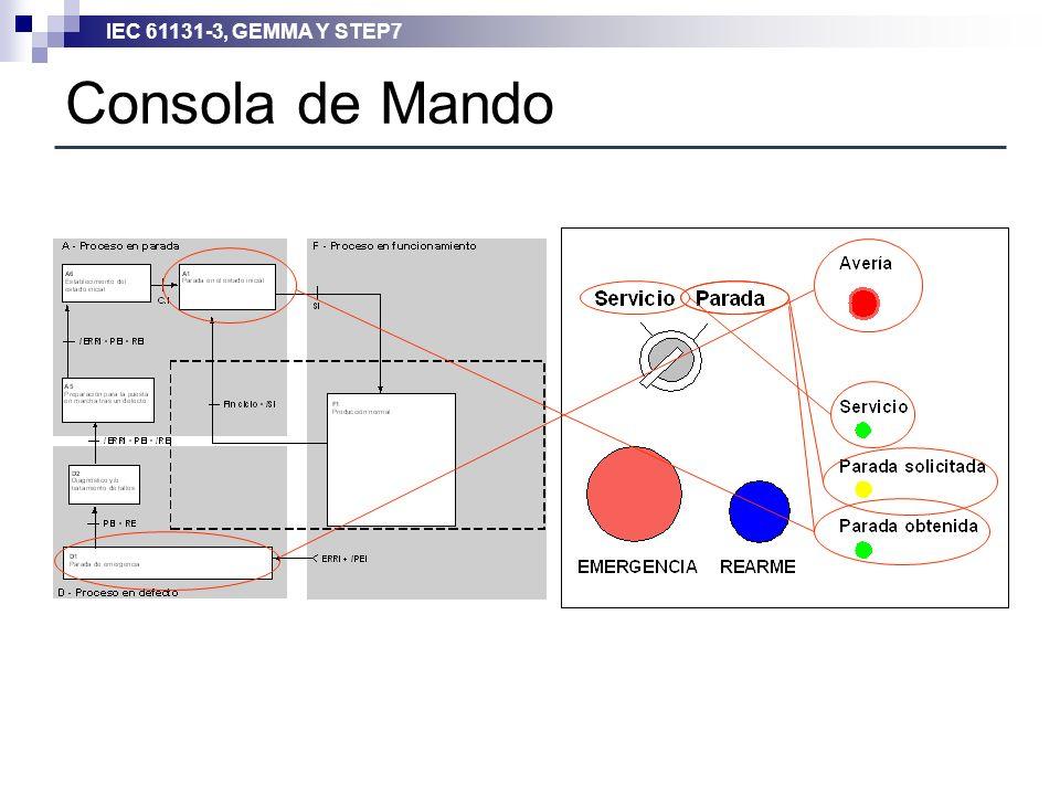 IEC 61131-3, GEMMA Y STEP7 Consola de Mando