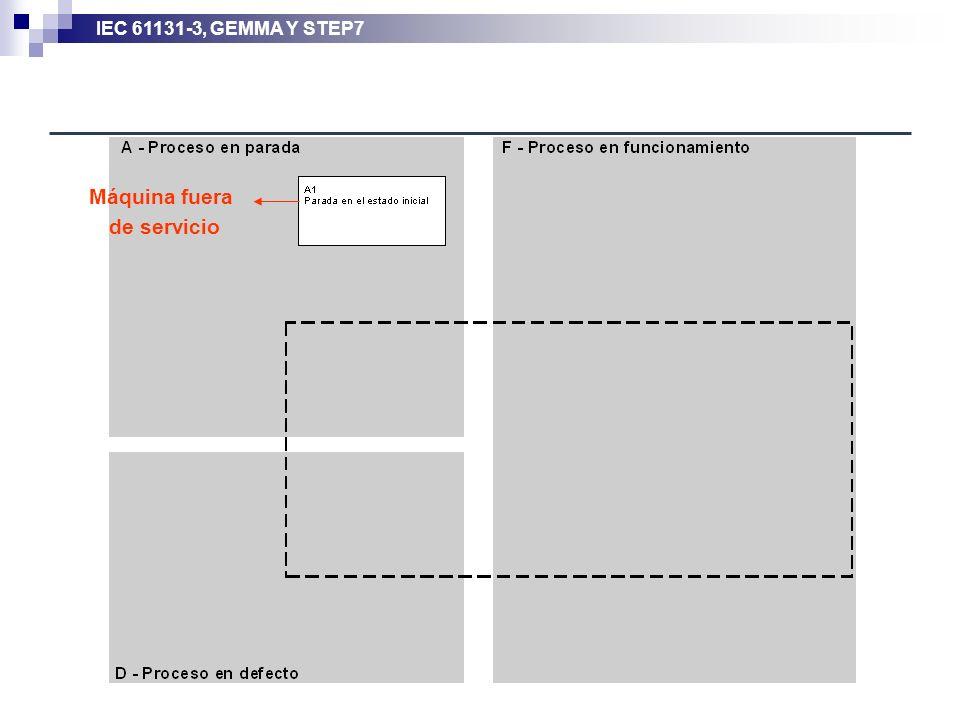 IEC 61131-3, GEMMA Y STEP7 Máquina fuera de servicio