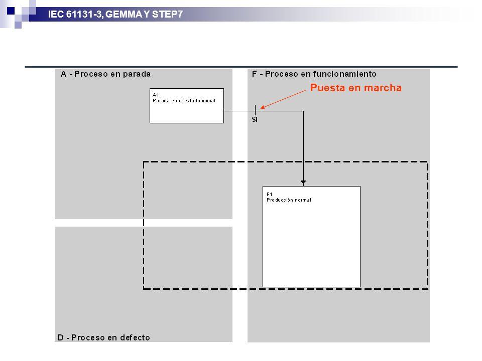 IEC 61131-3, GEMMA Y STEP7 Puesta en marcha