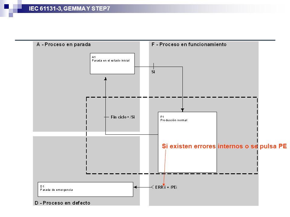 IEC 61131-3, GEMMA Y STEP7 Si existen errores internos o se pulsa PE