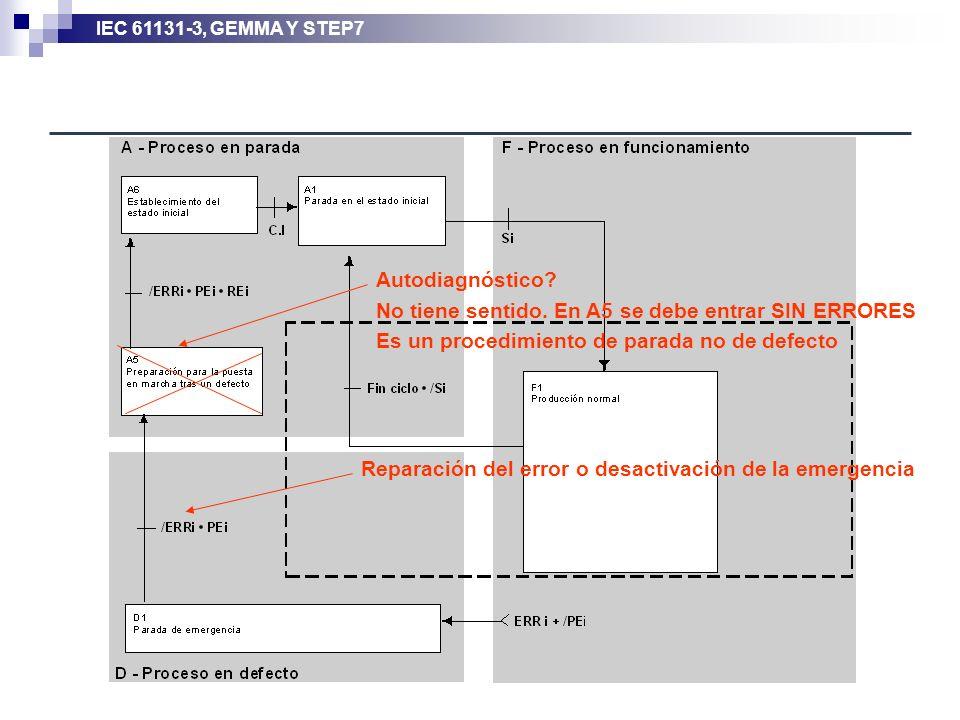 IEC 61131-3, GEMMA Y STEP7 Reparación del error o desactivación de la emergencia Autodiagnóstico? No tiene sentido. En A5 se debe entrar SIN ERRORES E