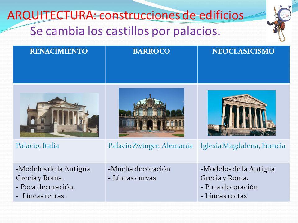 ARQUITECTURA: construcciones de edificios Se cambia los castillos por palacios. RENACIMIENTOBARROCONEOCLASICISMO Palacio, ItaliaPalacio Zwinger, Alema