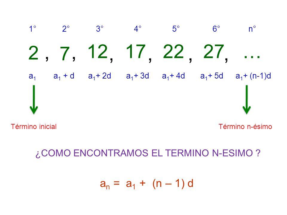 2, 7, 12, 17, 22, 27, … a1a1 1° a 1 + d 2° a 1 + 2d 3° a 1 + 3d 4° a 1 + 4d 5° a 1 + 5d 6° a 1 + (n-1)d n° Término inicial Término n-ésimo ¿COMO ENCONTRAMOS EL TERMINO N-ESIMO .
