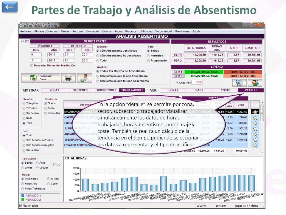 Partes de Trabajo y Análisis de Absentismo Los partes de trabajo muestran el trabajo realizado por un trabajador en un proyecto en el mes. La inmensa