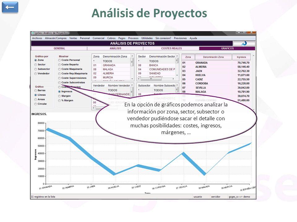Desde el análisis de proyectos podemos obtener gran cantidad de información de la selección de proyectos realizada. En la opción general vemos un resu