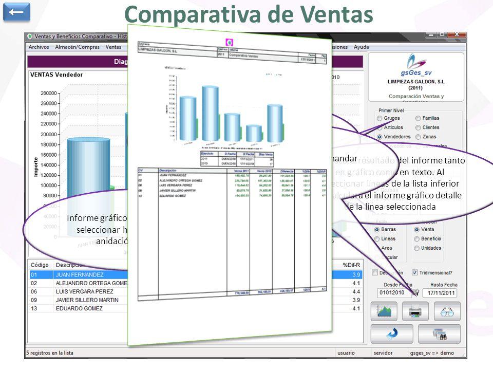 Informe gráfico de ventas. Se pueden seleccionar hasta tres niveles de anidación de los datos Indicamos el tipo de informe y los rangos de fechas a co