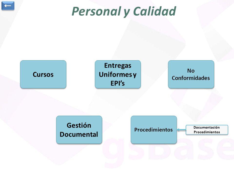 Personal y Calidad Cursos Entregas Uniformes y EPIs Entregas Uniformes y EPIs No Conformidades No Conformidades Procedimientos Documentación Procedimi