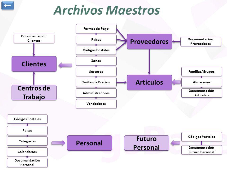 Archivos Maestros Clientes Formas de Pago Artículos Personal Proveedores Códigos Postales Países Categorías Calendarios Centros de Trabajo Documentaci