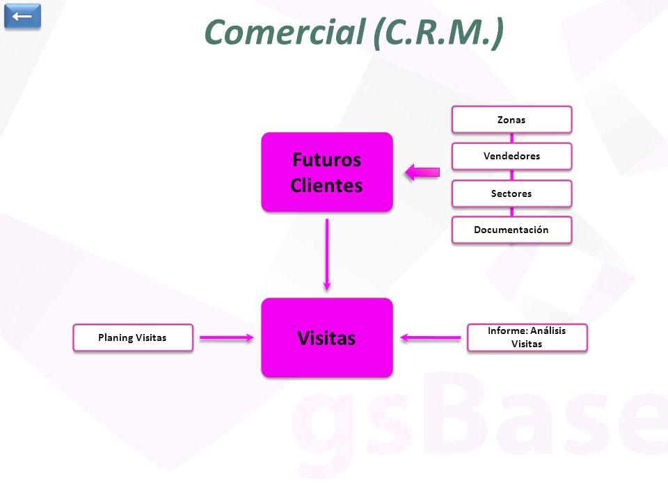 Comercial (C.R.M.) Futuros Clientes Futuros Clientes Informe: Análisis Visitas Informe: Análisis Visitas Planing Visitas Zonas Vendedores Sectores Doc