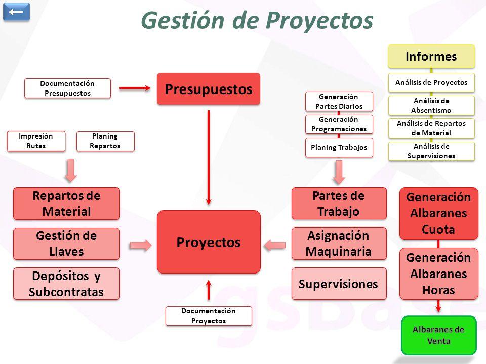 Gestión de Proyectos Partes de Trabajo Partes de Trabajo Proyectos Presupuestos Documentación Presupuestos Repartos de Material Repartos de Material P