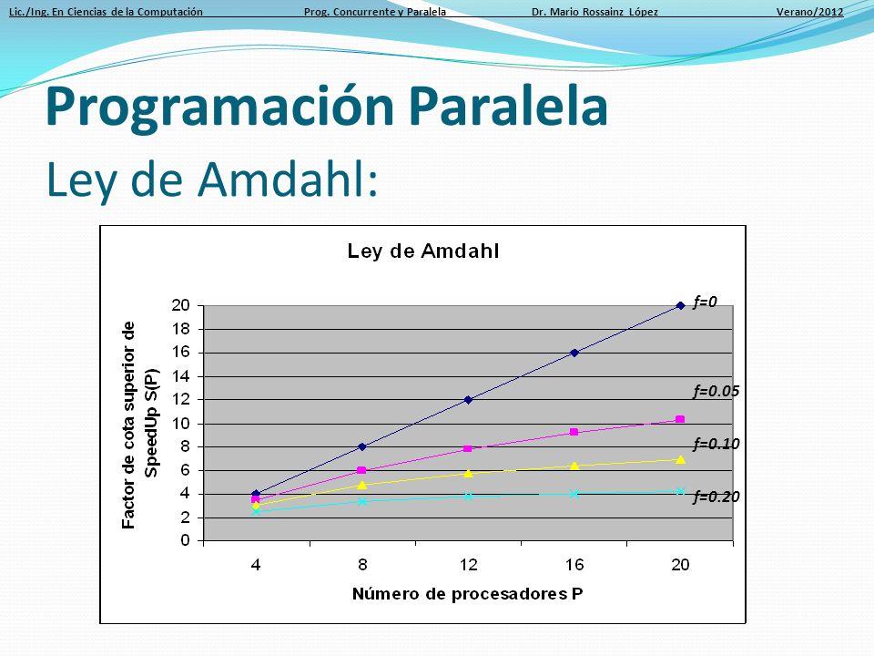 Lic./Ing. En Ciencias de la Computación Prog. Concurrente y Paralela Dr. Mario Rossainz López Verano/2012 Ley de Amdahl: Programación Paralela f=0 f=0