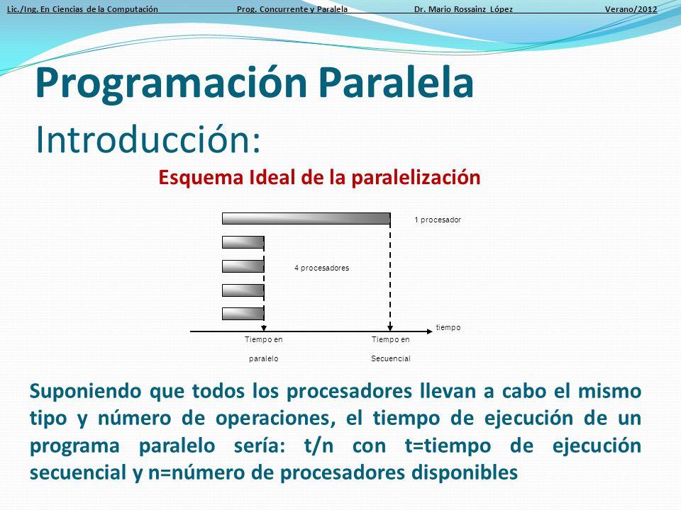 Lic./Ing. En Ciencias de la Computación Prog. Concurrente y Paralela Dr. Mario Rossainz López Verano/2012 Programación Paralela Introducción: Tiempo e
