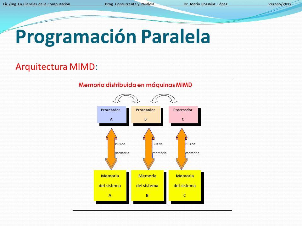 Lic./Ing. En Ciencias de la Computación Prog. Concurrente y Paralela Dr. Mario Rossainz López Verano/2012 Memoria del sistema A Memoria del sistema A