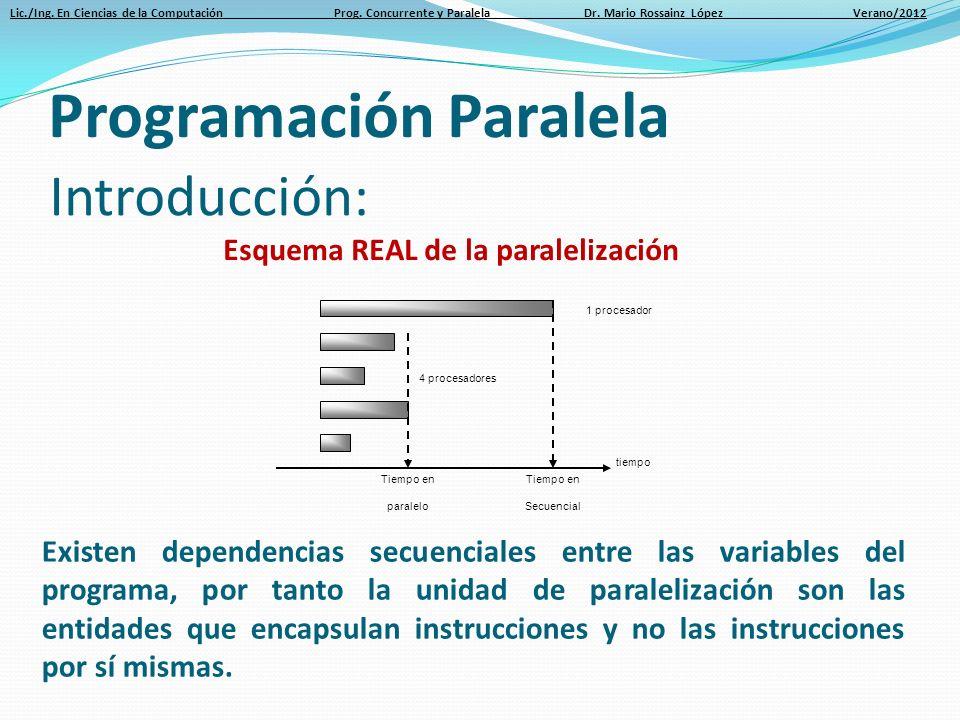 Lic./Ing. En Ciencias de la Computación Prog. Concurrente y Paralela Dr. Mario Rossainz López Verano/2012 Introducción: Esquema REAL de la paralelizac