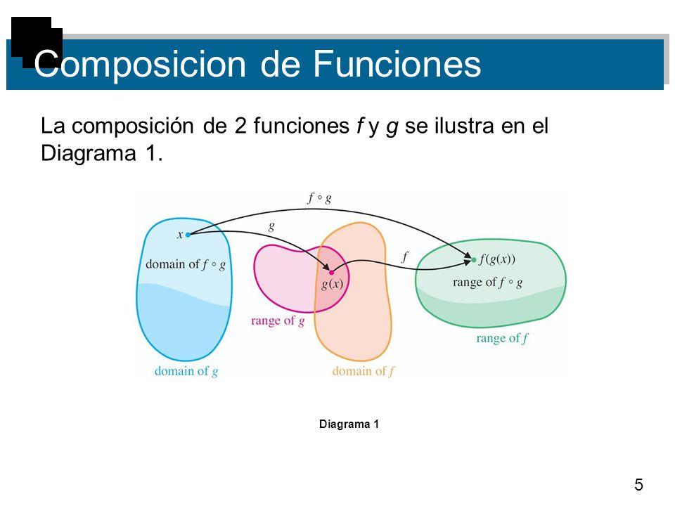 5 Composicion de Funciones La composición de 2 funciones f y g se ilustra en el Diagrama 1. Diagrama 1