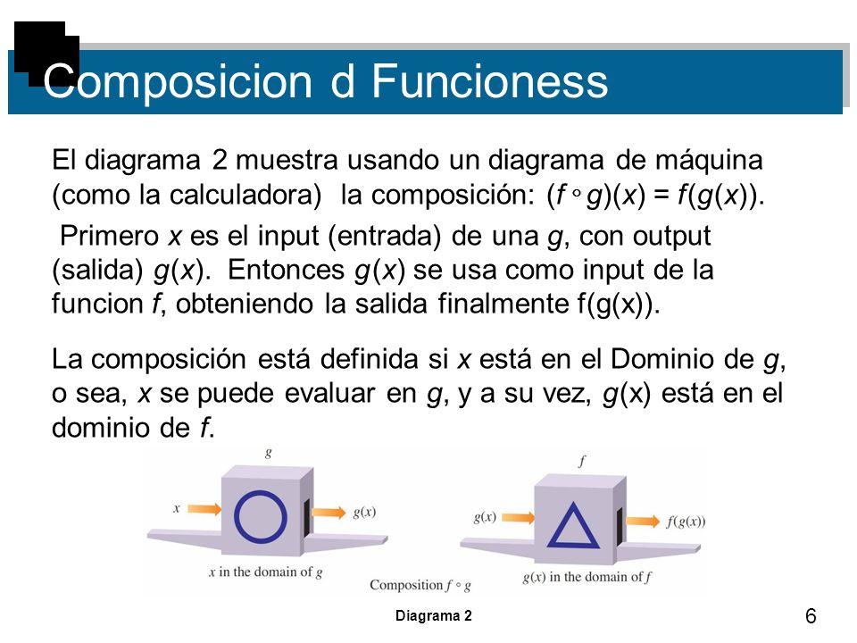 6 Composicion d Funcioness El diagrama 2 muestra usando un diagrama de máquina (como la calculadora) la composición: (f g)(x) = f (g (x)). Primero x e