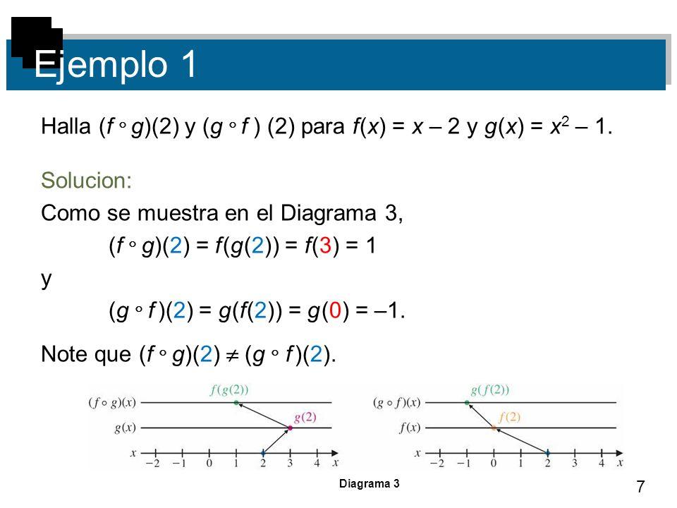 7 Ejemplo 1 Halla (f g)(2) y (g f ) (2) para f (x) = x – 2 y g (x) = x 2 – 1. Solucion: Como se muestra en el Diagrama 3, (f g)(2) = f (g (2)) = f (3)