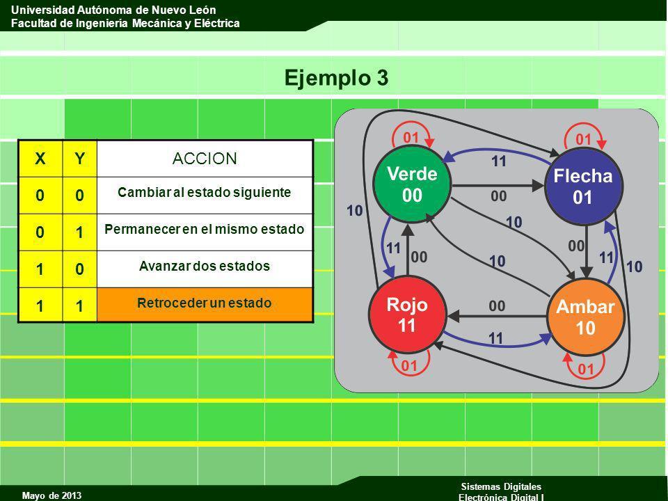 Mayo de 2013 Sistemas Digitales Electrónica Digital I Universidad Autónoma de Nuevo León Facultad de Ingeniería Mecánica y Eléctrica Ejemplo 3 XYACCIO