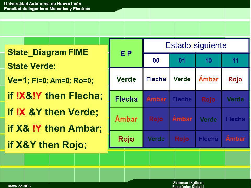 Mayo de 2013 Sistemas Digitales Electrónica Digital I Universidad Autónoma de Nuevo León Facultad de Ingeniería Mecánica y Eléctrica State_Diagram FIM