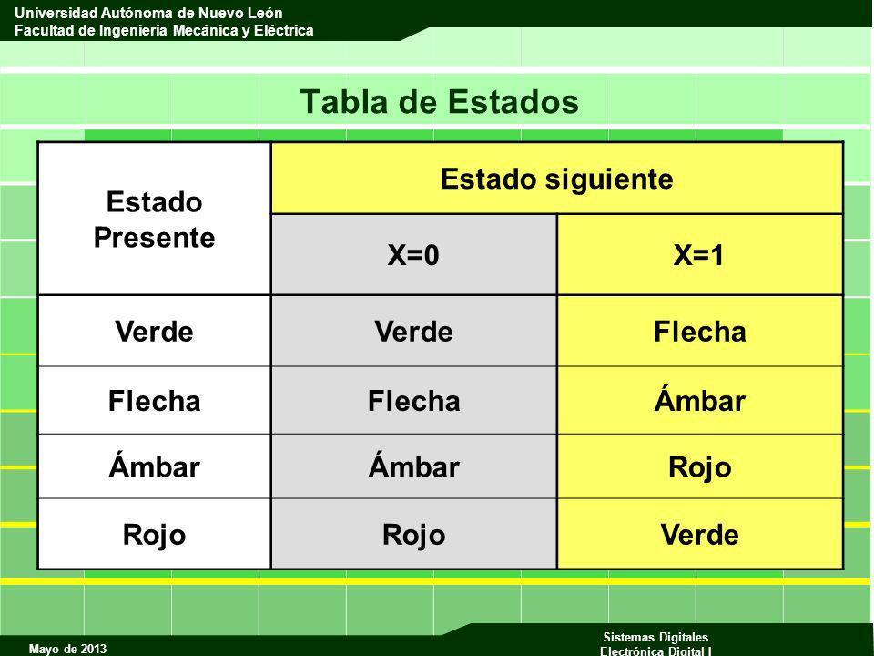 Mayo de 2013 Sistemas Digitales Electrónica Digital I Universidad Autónoma de Nuevo León Facultad de Ingeniería Mecánica y Eléctrica Tabla de Estados