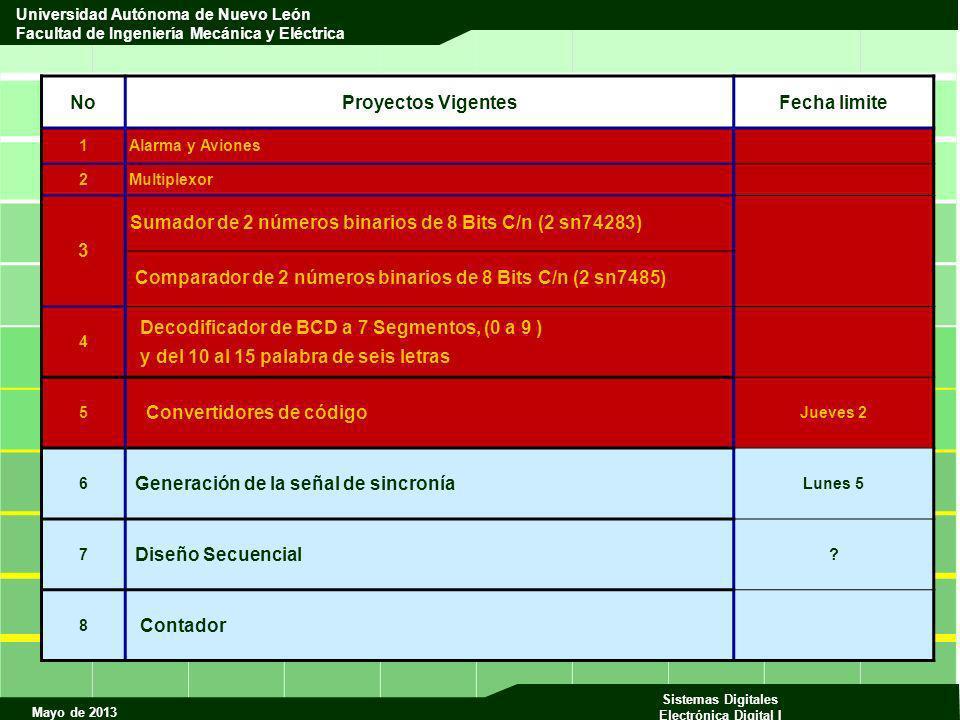 Mayo de 2013 Sistemas Digitales Electrónica Digital I Universidad Autónoma de Nuevo León Facultad de Ingeniería Mecánica y Eléctrica m Estado PresenteEstado Siguiente Entradas de Control Salidas Q1 Q0 Q1+1 Q0+1 T1T0VFAR 0 Verde 000 111000 1 Flecha 011 010100 2 Ámbar 1 0 1 1 0010 3 Rojo 110 00001 QnQn+1 T 00 0 01 1 10 1 11 0 Tabla de Excitación 1