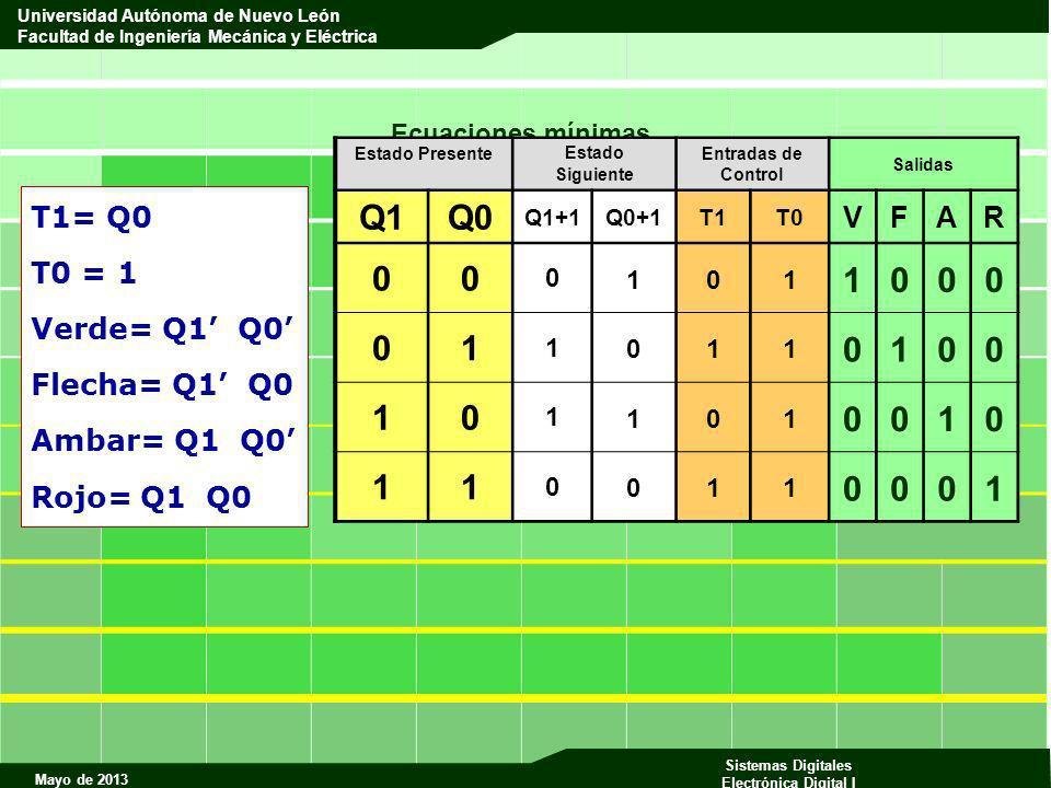 Mayo de 2013 Sistemas Digitales Electrónica Digital I Universidad Autónoma de Nuevo León Facultad de Ingeniería Mecánica y Eléctrica Ecuaciones mínima