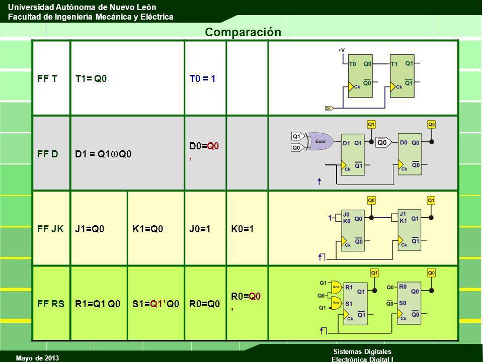 Mayo de 2013 Sistemas Digitales Electrónica Digital I Universidad Autónoma de Nuevo León Facultad de Ingeniería Mecánica y Eléctrica FF TT1= Q0T0 = 1