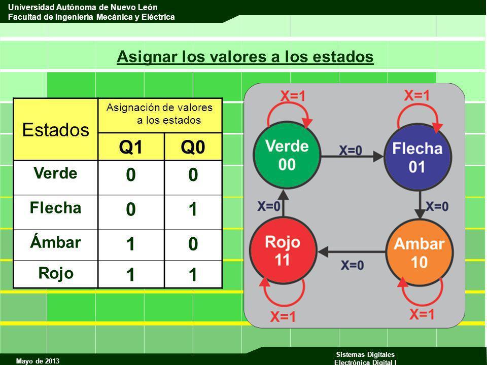 Mayo de 2013 Sistemas Digitales Electrónica Digital I Universidad Autónoma de Nuevo León Facultad de Ingeniería Mecánica y Eléctrica Asignar los valor