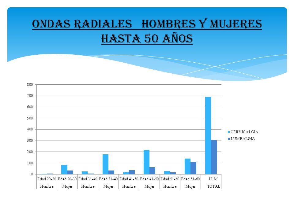 ONDAS RADIALES HOMBRES Y MUJERES HASTA 50 AÑOS