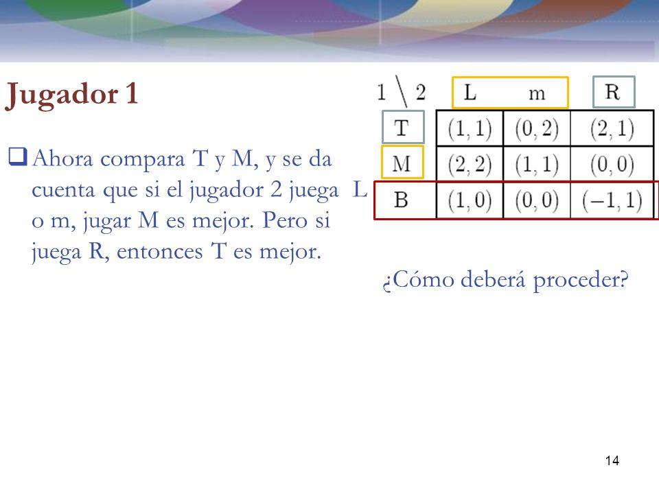 Jugador 1 Ahora compara T y M, y se da cuenta que si el jugador 2 juega L o m, jugar M es mejor.