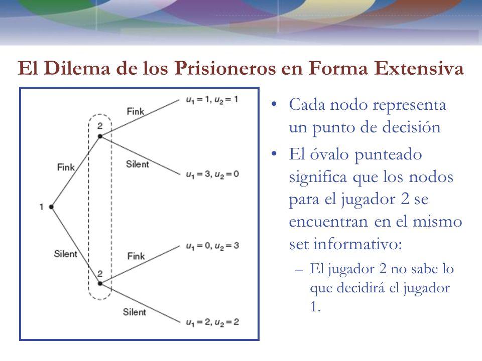 El Dilema de los Prisioneros en Forma Extensiva Cada nodo representa un punto de decisión El óvalo punteado significa que los nodos para el jugador 2 se encuentran en el mismo set informativo: –El jugador 2 no sabe lo que decidirá el jugador 1.